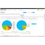 分析软件 / 管理 / 带跟踪系统 / 实验室