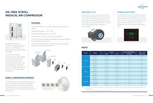AmcareMed medical air compressor system
