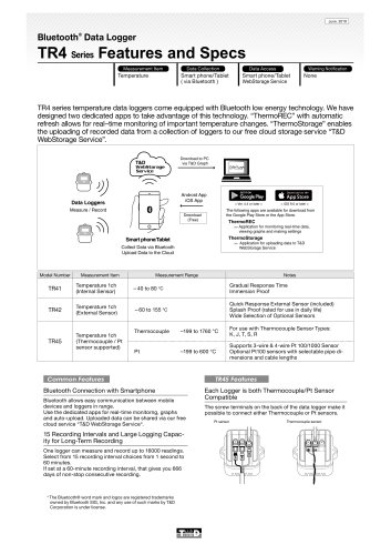 Bluetooth®  Data Logger TR4 Series Features and Specs